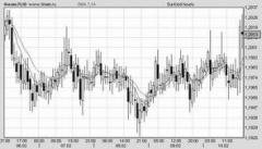 Динамика изменения курса евро к доллару